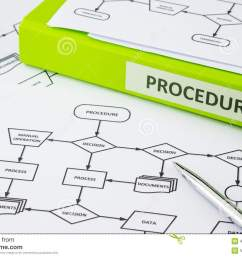 green binder with procedure word on label place on process procedure documents pen pointing at decision word in flow chart [ 1300 x 957 Pixel ]
