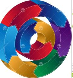 process circle diagram [ 1352 x 1300 Pixel ]