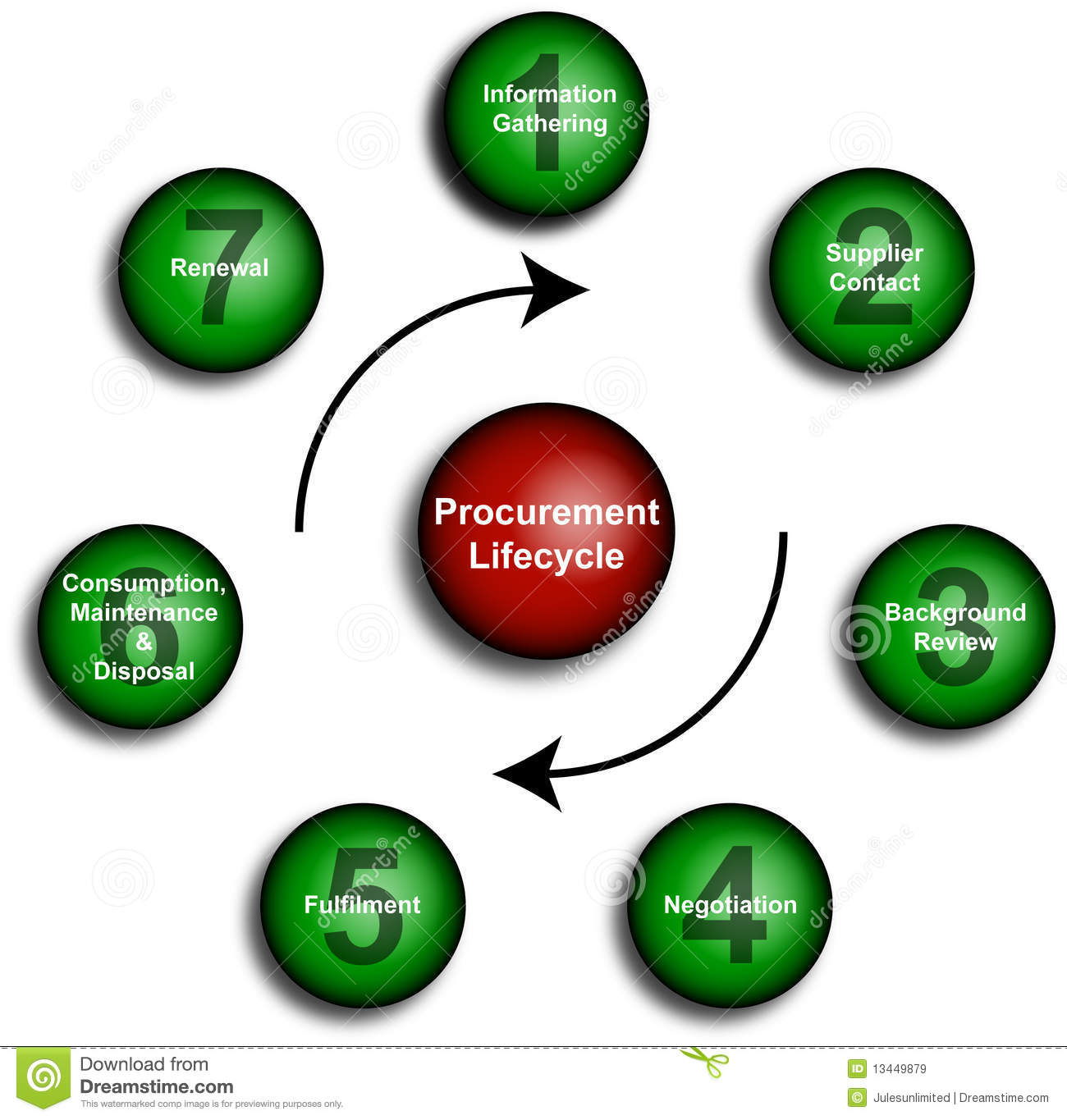 hight resolution of clear illustrations for business procurement lifecycles in a diagram