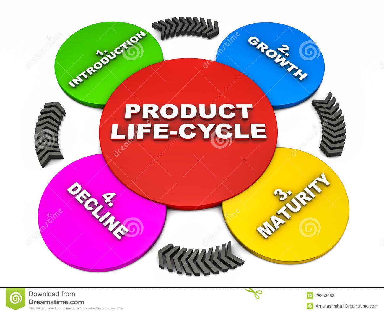 Product Life Cycle Stock Illustration Image Of Stage