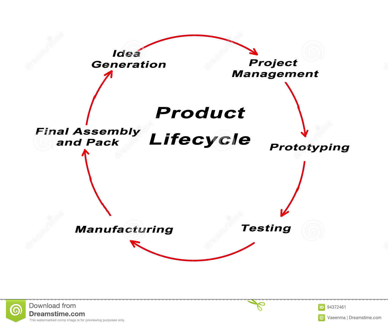 Product Life Cycle Stock Illustration Illustration Of