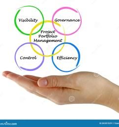 presenting diagram of project portfolio management [ 1300 x 1261 Pixel ]
