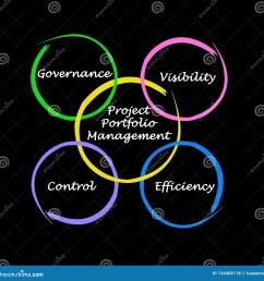 project portfolio management stock illustrations 952 project portfolio management stock illustrations vectors clipart dreamstime [ 1600 x 1633 Pixel ]