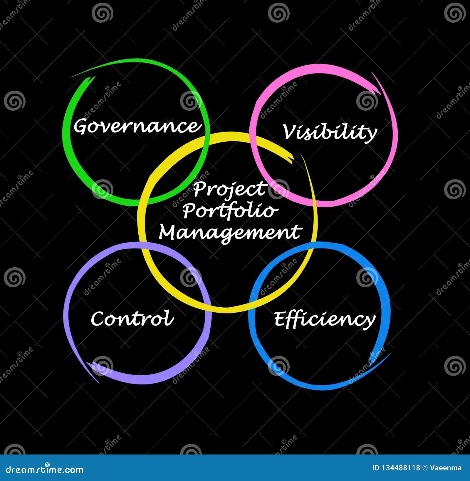 hight resolution of project portfolio management stock illustrations 952 project portfolio management stock illustrations vectors clipart dreamstime