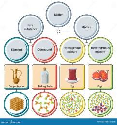 pure substances and mixtures diagram  [ 1300 x 1390 Pixel ]