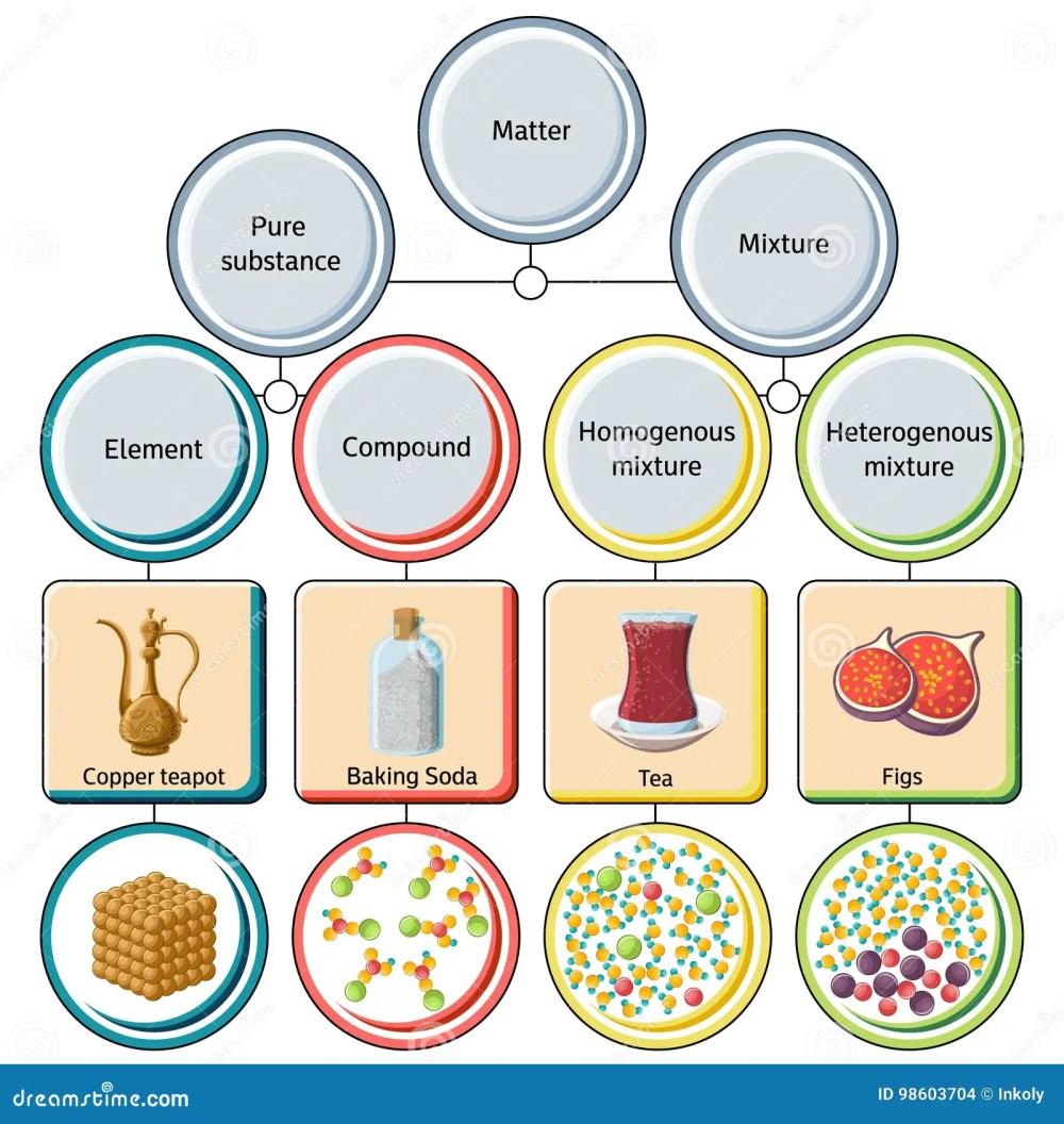 medium resolution of pure substances and mixtures diagram