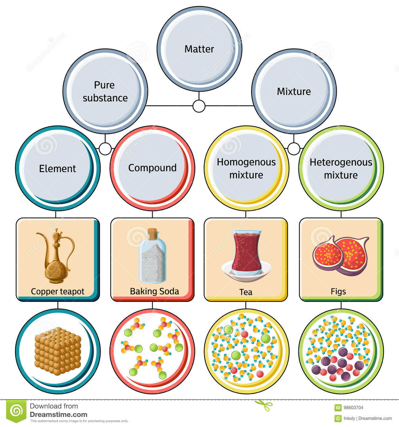 hight resolution of pure substances and mixtures diagram