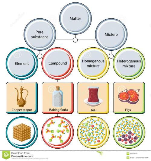 small resolution of pure substances and mixtures diagram