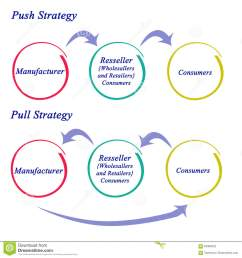 diagram of push and pull strategy [ 1300 x 1384 Pixel ]