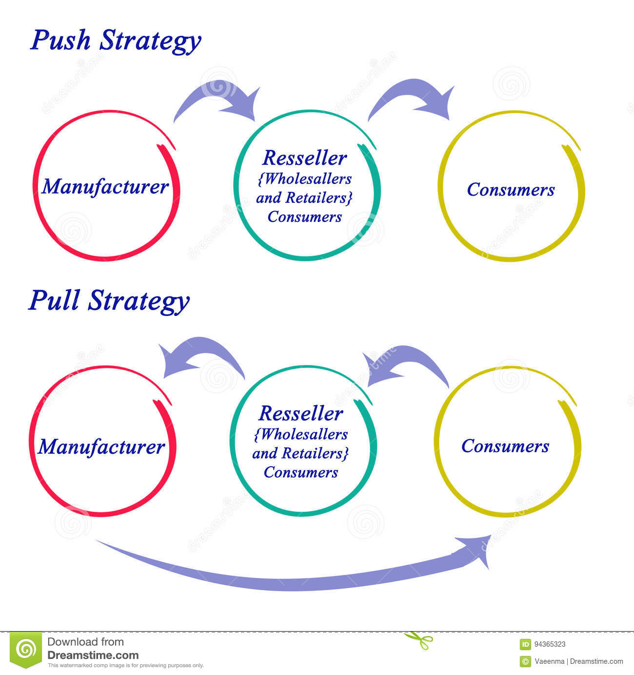 hight resolution of diagram of push and pull strategy