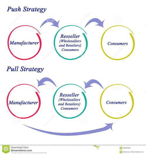 small resolution of diagram of push and pull strategy