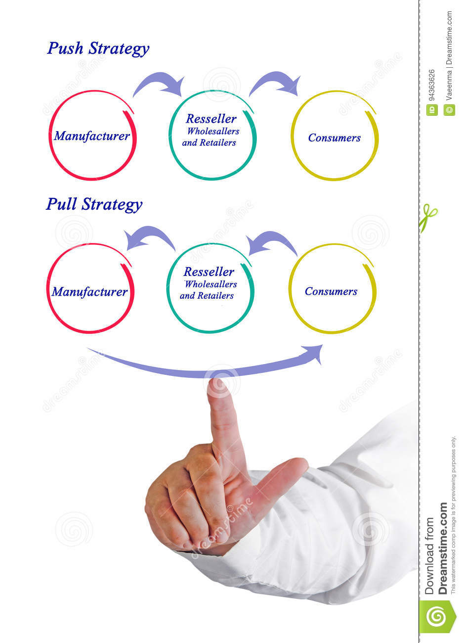 hight resolution of presenting diagram of push and pull strategy