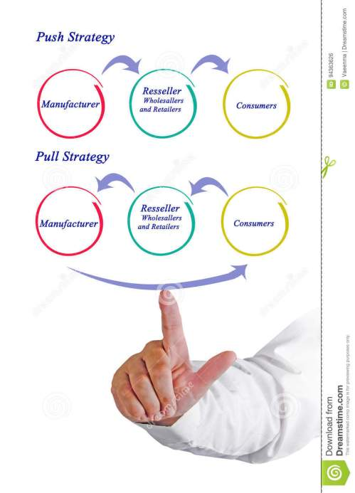 small resolution of presenting diagram of push and pull strategy