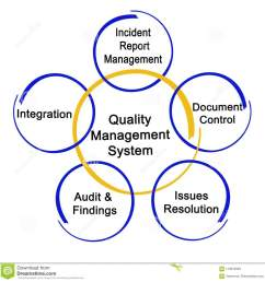 quality system diagram wiring diagrams manufacturing quality management system diagram free download wiring [ 1300 x 1352 Pixel ]