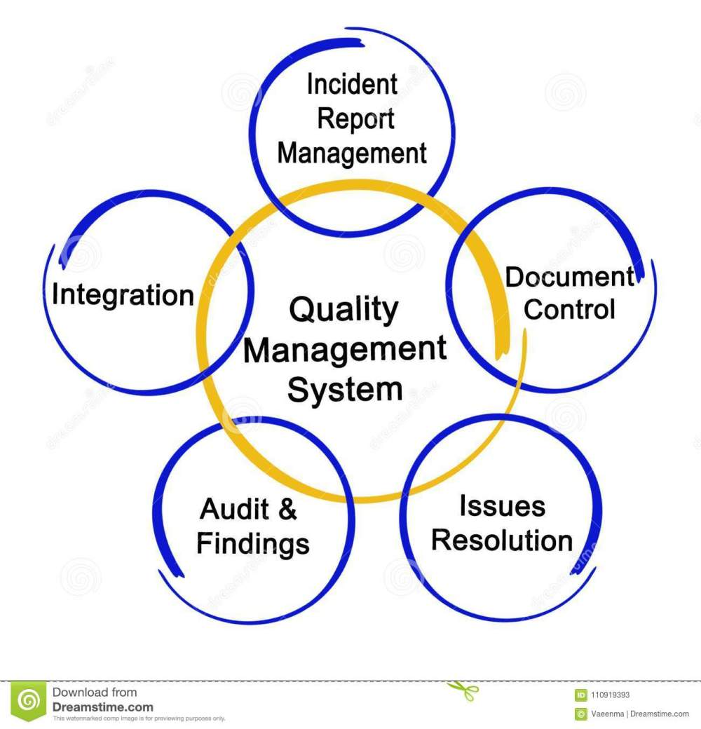 medium resolution of quality system diagram wiring diagrams manufacturing quality management system diagram free download wiring