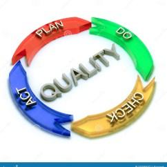 Vector Venn Diagram 3 Way Tacker Quality Process Royalty Free Stock Photography - Image: 23239537