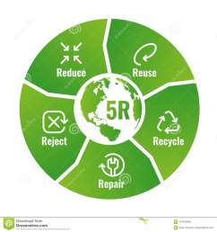 5r chart reduce reuse recycle repair reject with icon sign and text sign in green circle block diagram around world map vector illustration design [ 1300 x 1390 Pixel ]