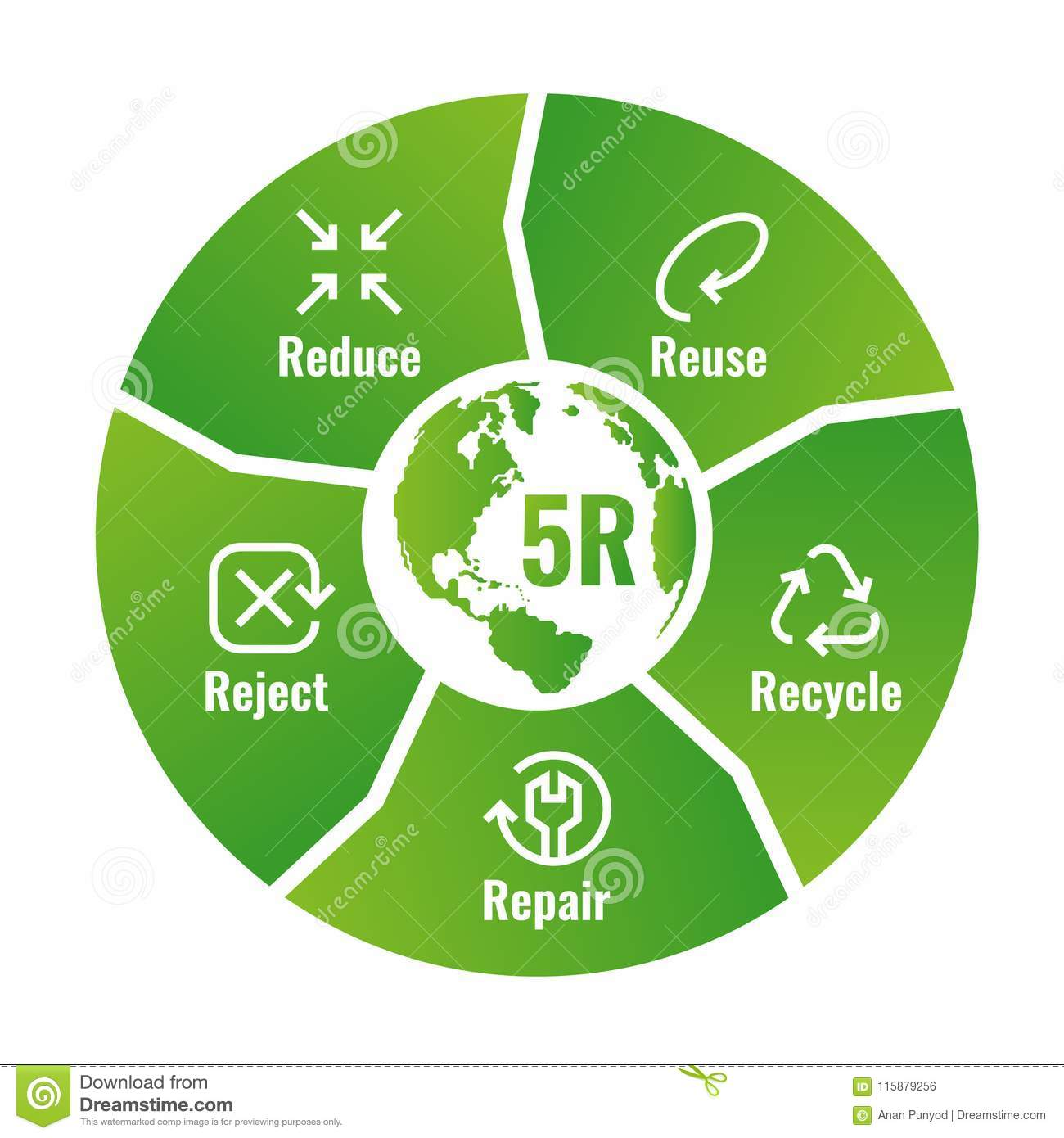 hight resolution of 5r chart reduce reuse recycle repair reject with icon sign and text sign in green circle block diagram around world map vector illustration design