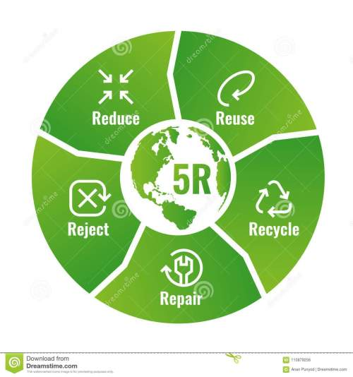 small resolution of 5r chart reduce reuse recycle repair reject with icon sign and text sign in green circle block diagram around world map vector illustration design
