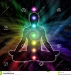 silhouette diagram of a man in lotus meditation position with seven chakras on flowing rainbow energy background [ 1300 x 1275 Pixel ]
