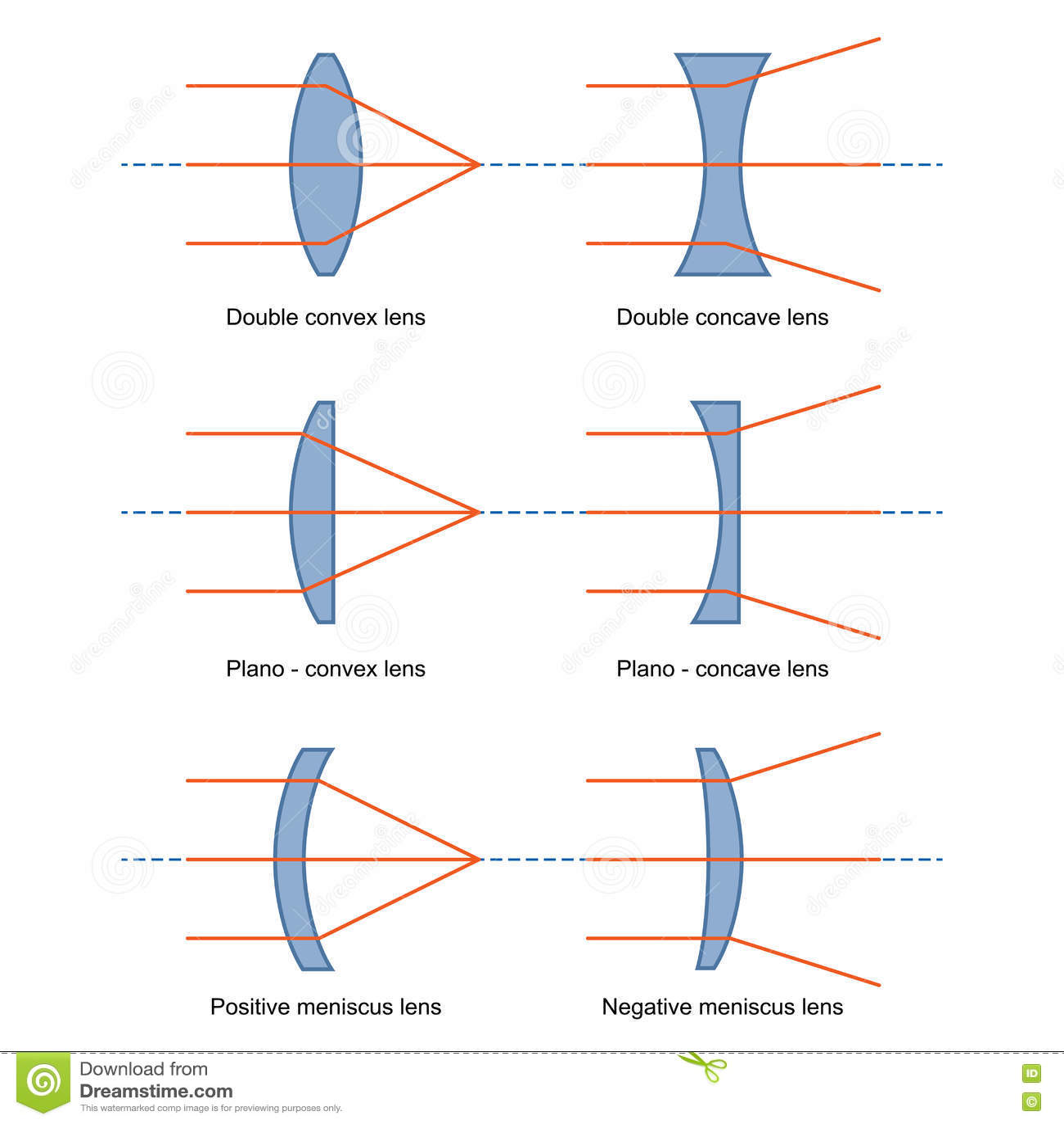 Ray Diagrams Pour Le Vecteur De Lentilles Illustration De