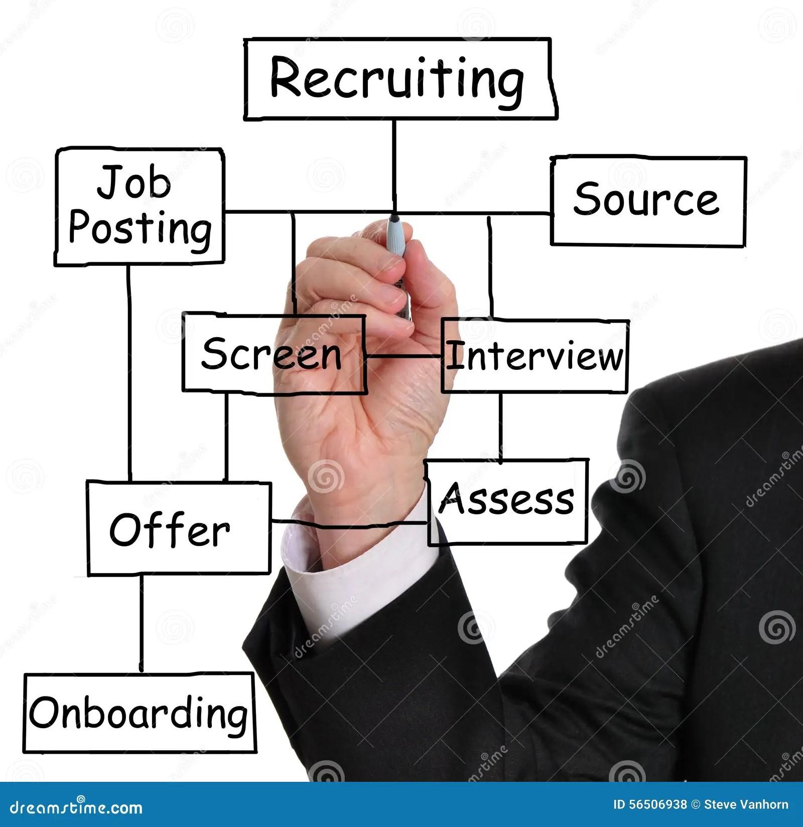 diagram process recruiting 2001 isuzu rodeo engine recruitment stock photo image of chart recruit