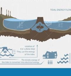 renewable energy from tidal energy infographics [ 1300 x 720 Pixel ]