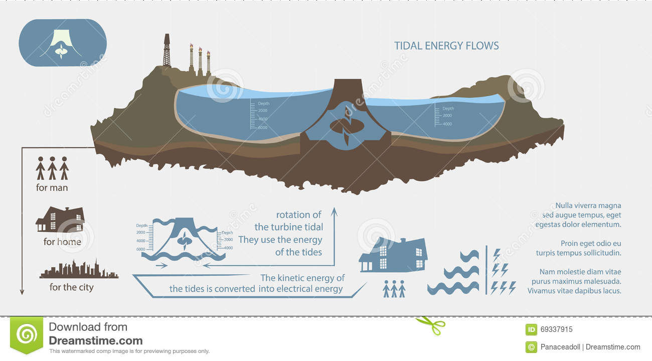 hight resolution of renewable energy from tidal energy infographics