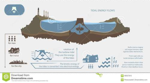 small resolution of renewable energy from tidal energy infographics