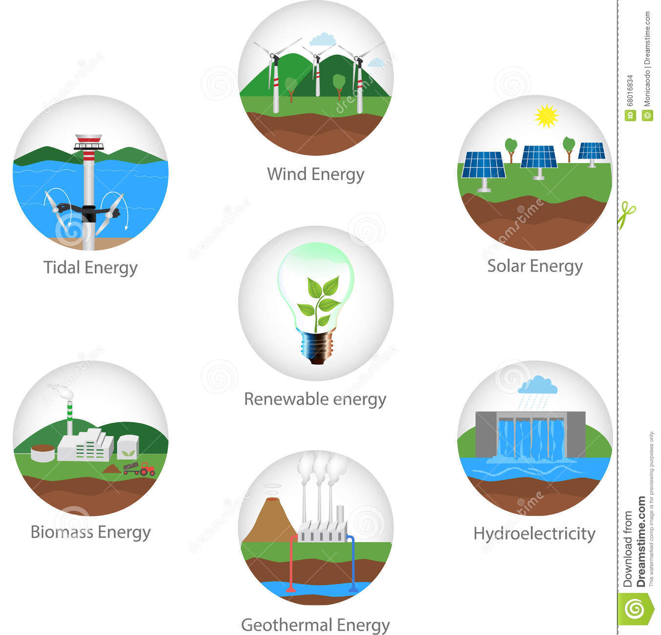 Renewable Energy Types Stock Vector Illustration Of