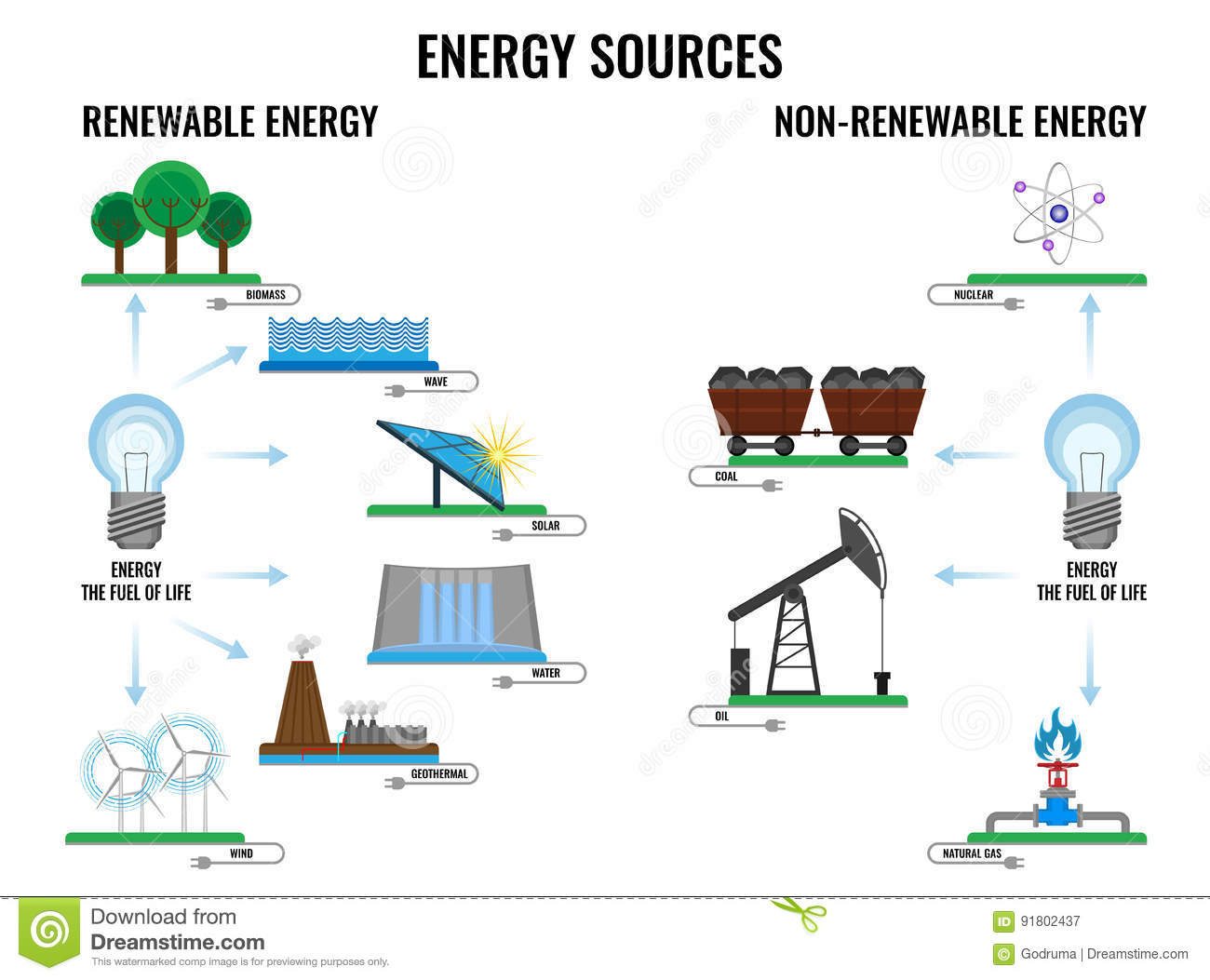 Renewable And Non Renewable Energy Sources Poster On White