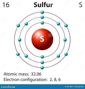 Representación Del Diagrama Del Azufre Del Elemento Ilustración del Vector  Imagen: 59012807