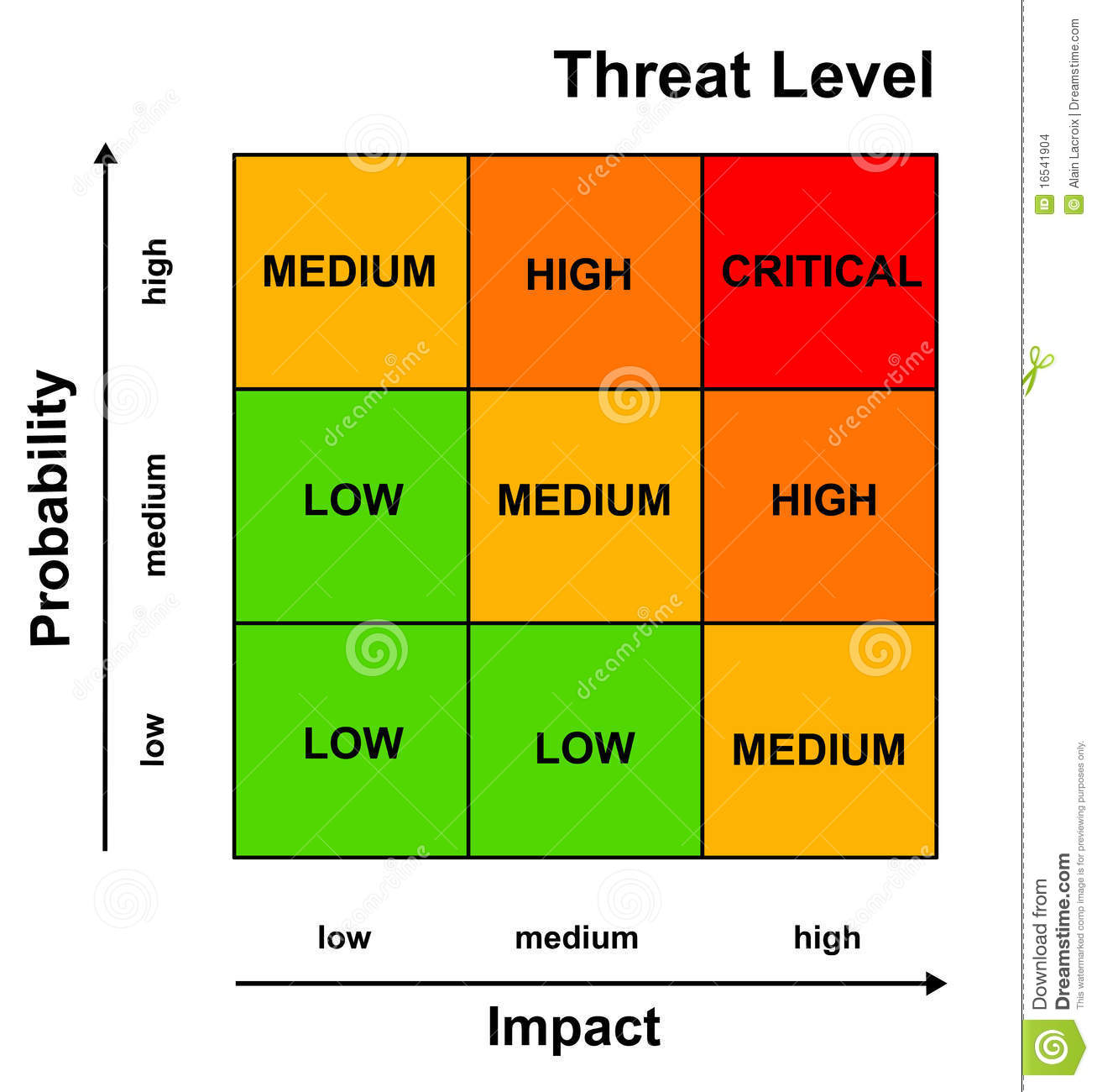 project impact diagram unlabeled muscles blank risk management stock illustration of hazard