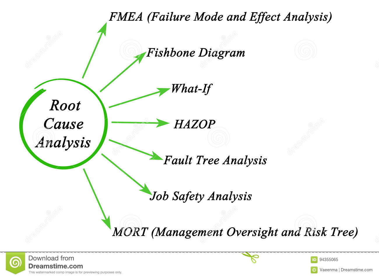 5 whys and the fishbone diagram bmw e46 parts root cause analysis stock photos download 63 images