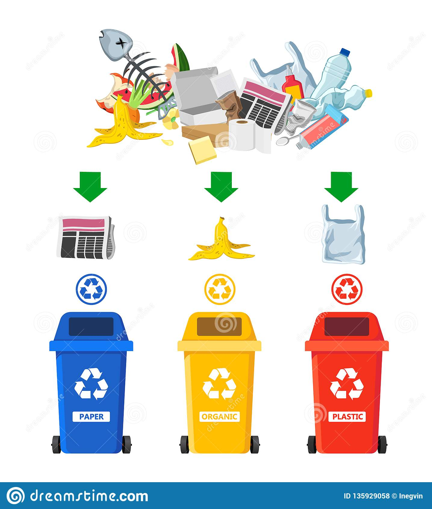 Rubbish Bins For Recycling Different Types Of Waste