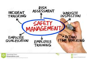 Safety Management Concept Diagram Stock Image  Image