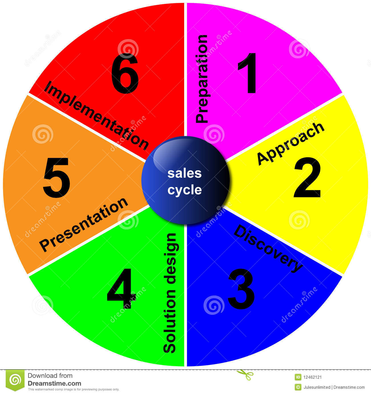 hight resolution of diagram of the sales cycle a part of the business planning