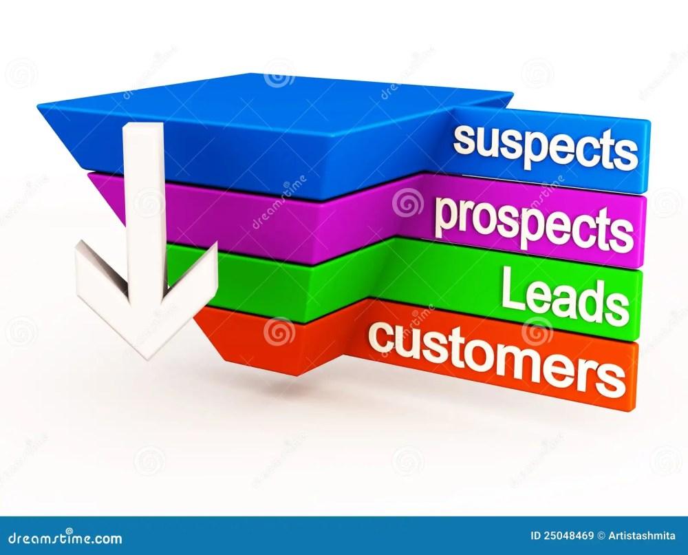 medium resolution of sales funnel diagram