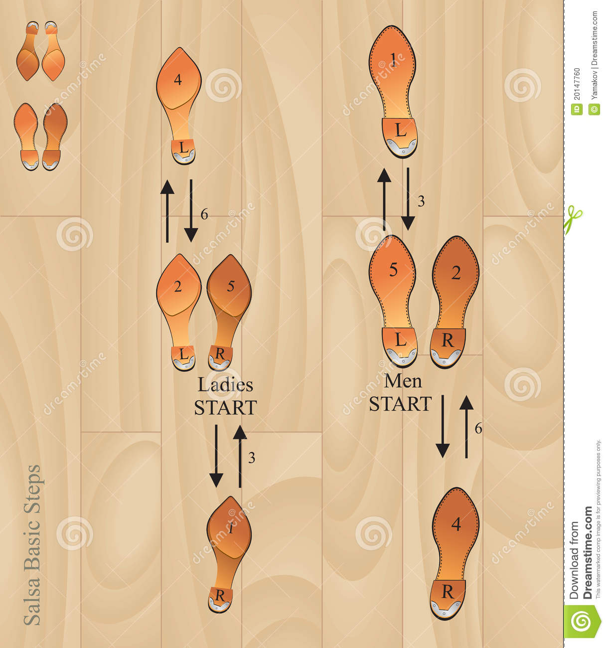 two step dance diagram how to design architecture basic rumba steps positions