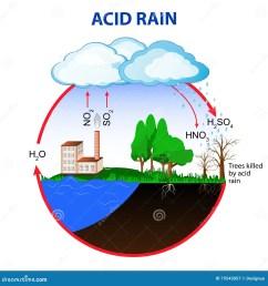 water acid rain diagram wiring diagram schematic acid rain easy diagram acid rain easy diagram [ 1300 x 1390 Pixel ]