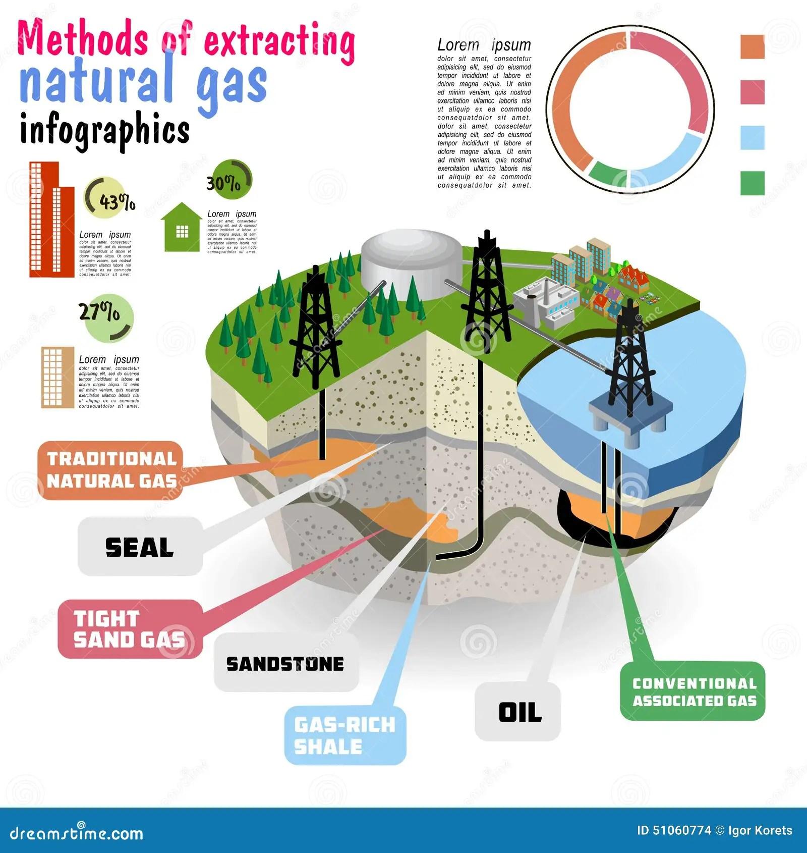 Schematische Geologie Von Erdgasbetriebsmitteln Diagramm