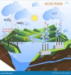 scheme of the acid rain flats design [ 1300 x 1390 Pixel ]