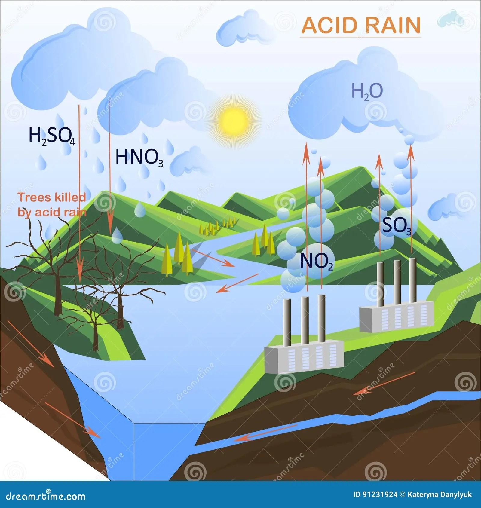 hight resolution of scheme of the acid rain flats design