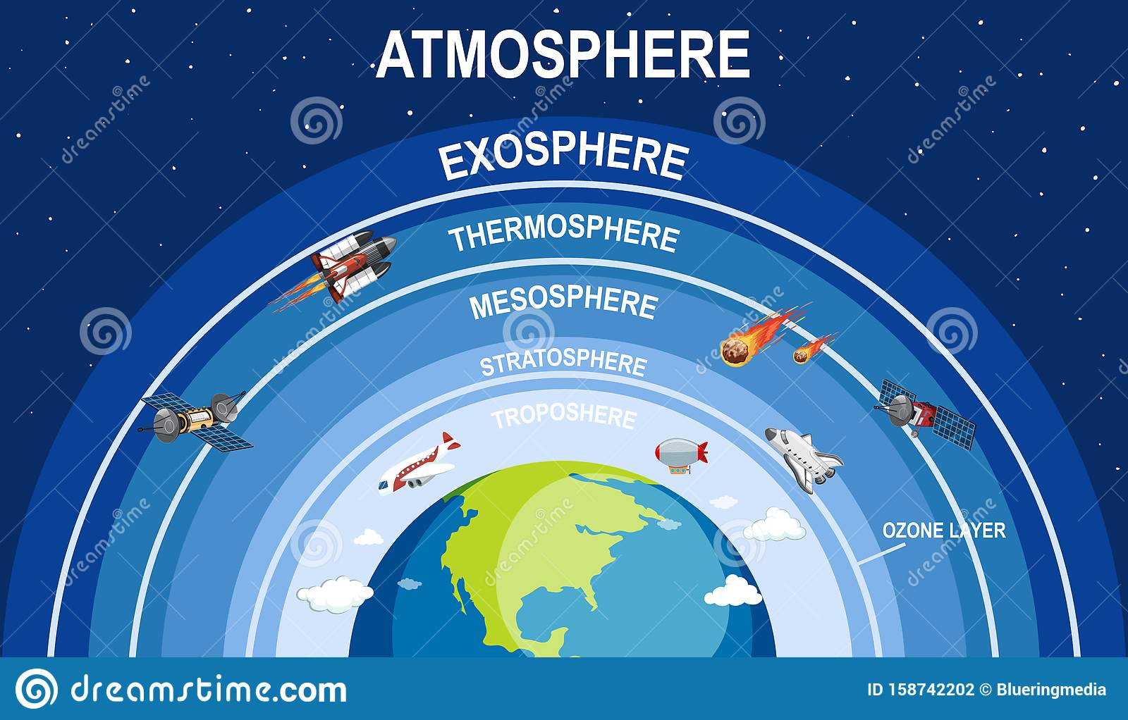 Science Poster Design For Earth Atmosphere Stock Vector