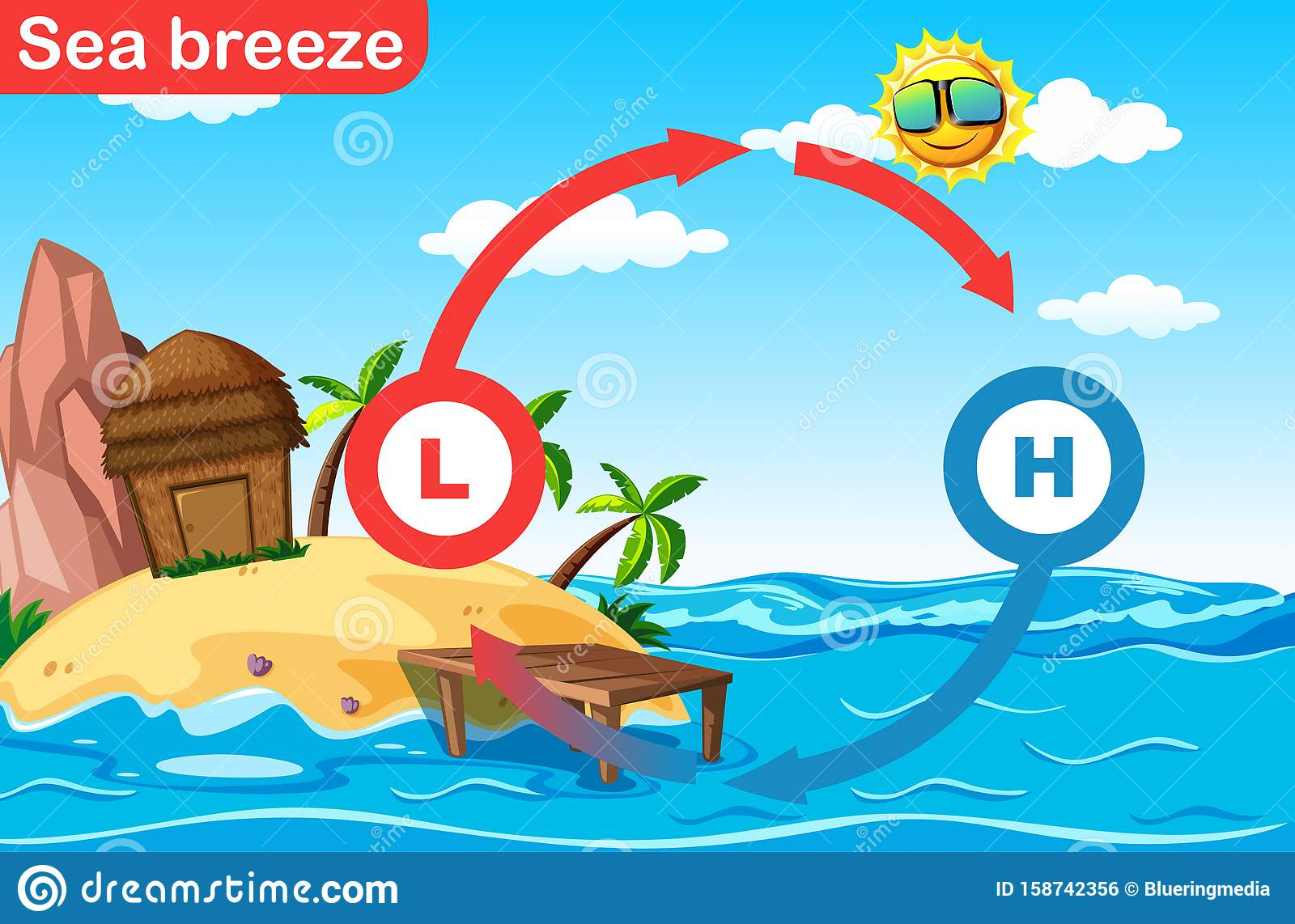 Science Poster Design For Sea Breeze Stock Vector