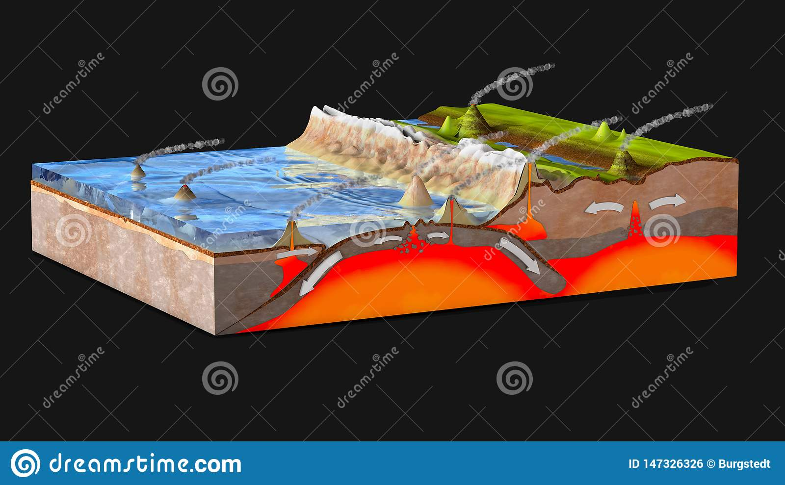 Scientific Ground Cross Section To Explain Subduction And