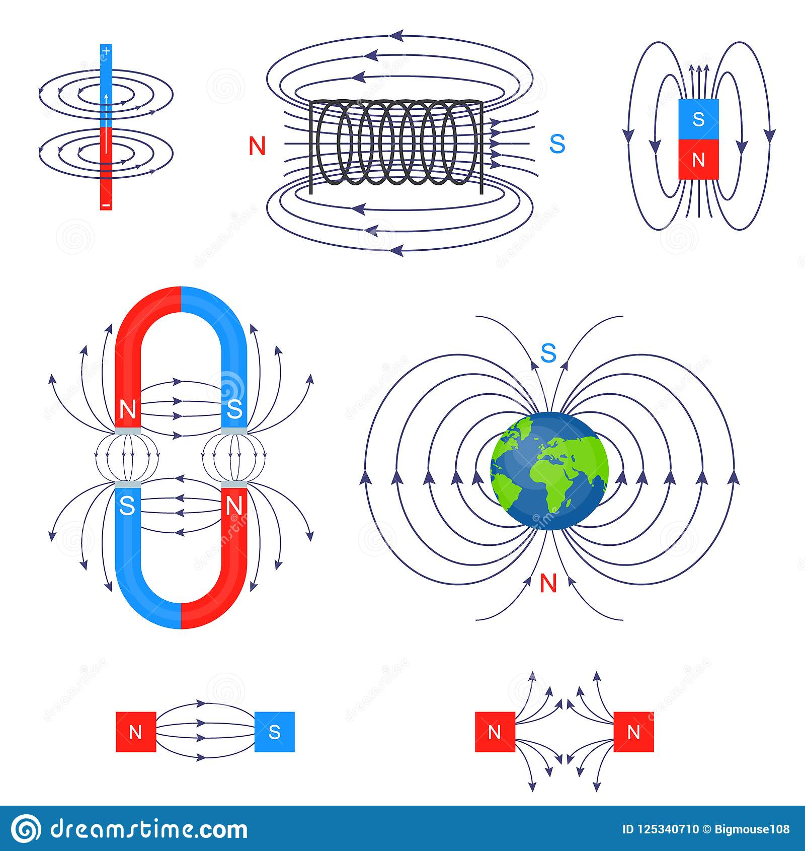Scientific Magnetic Field Different Types Set Vector