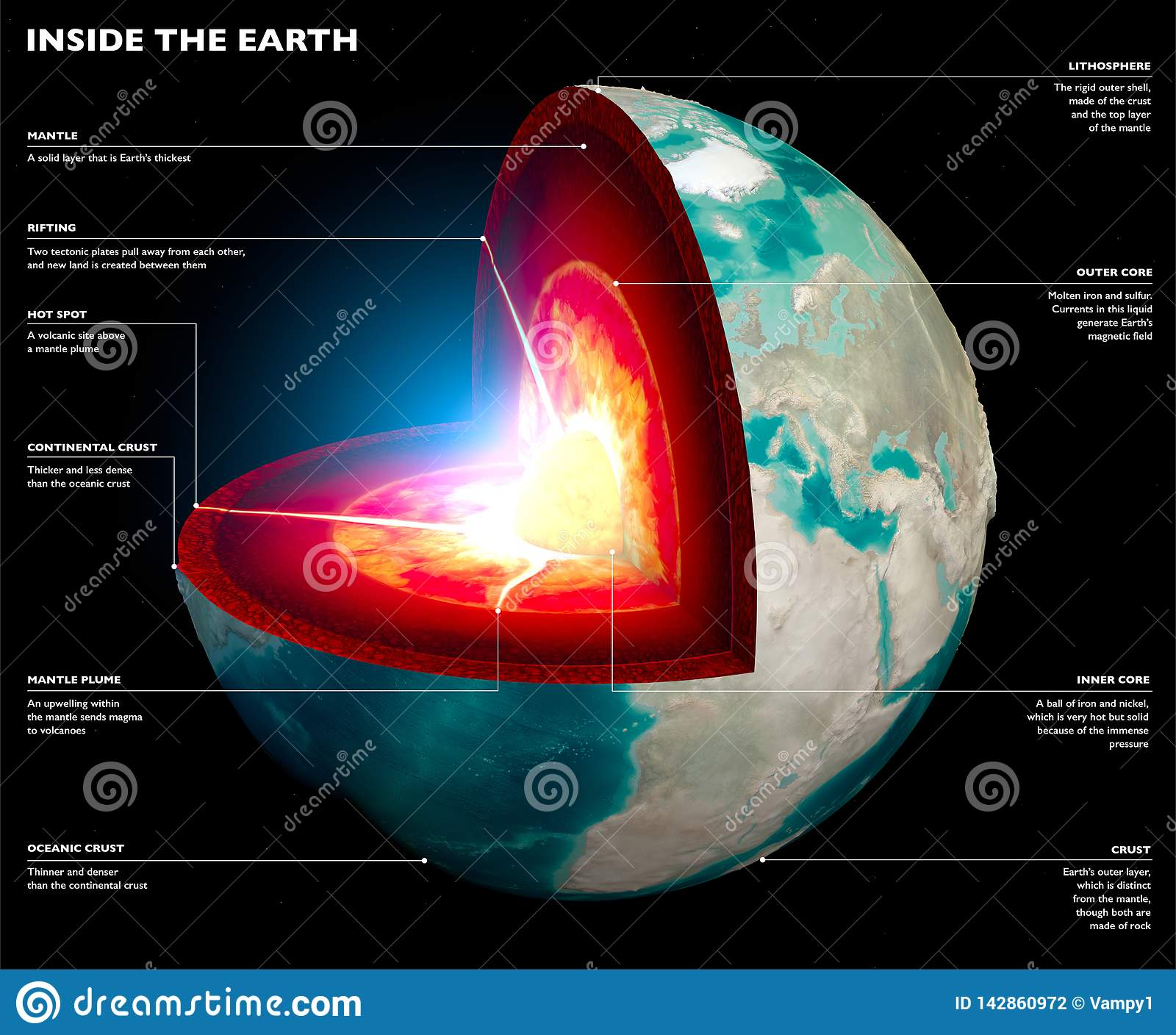 Section Of The Earth Globe Core And Soil Layers Earth S