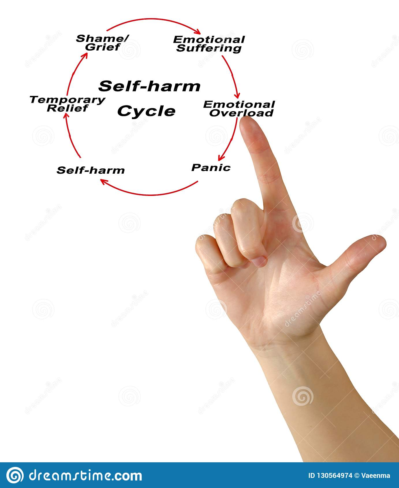 Self Harm Cycle Stock Photo Image Of Suffering