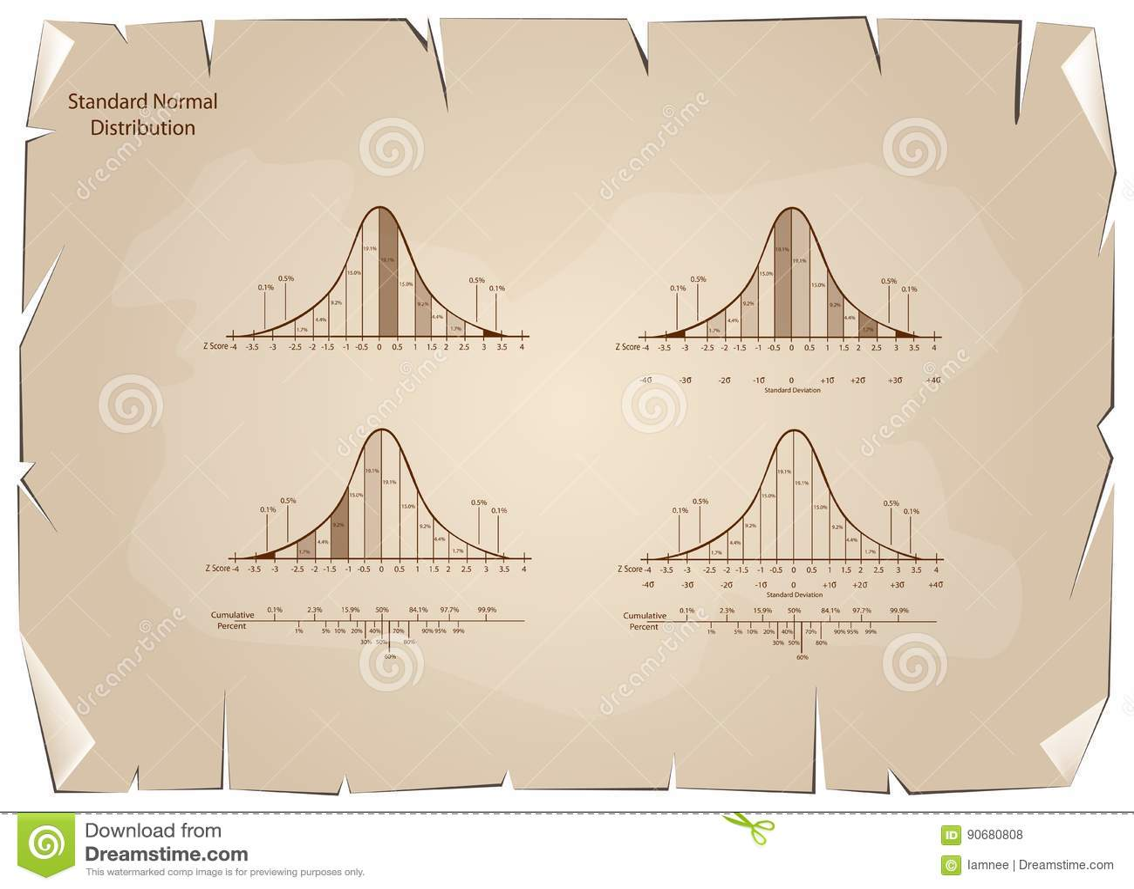Set Of Normal Distribution Diagram On Old Paper Background